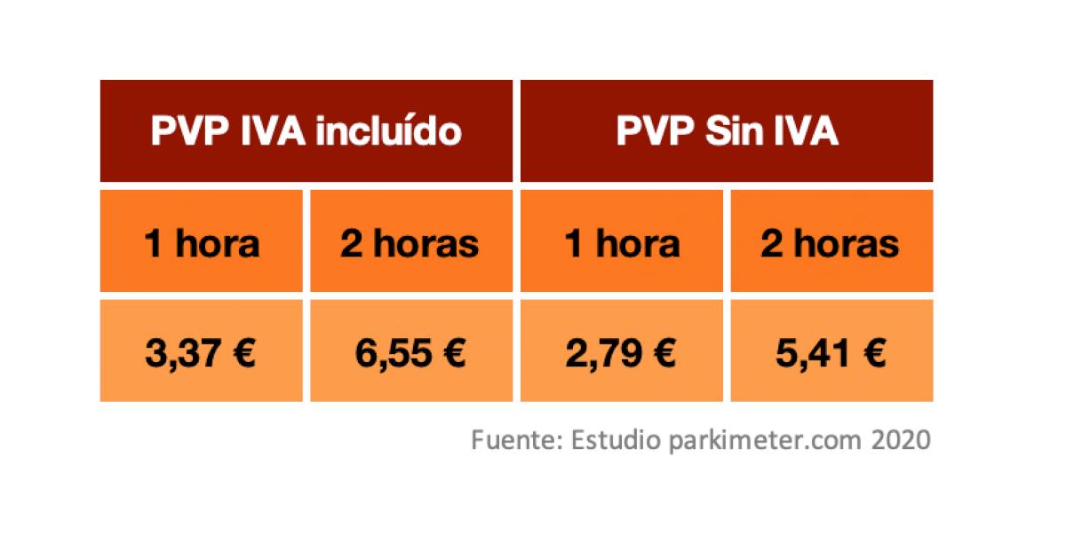 Precio medio de los parkings públicos de Barcelona. Fuente: parkimeter.com