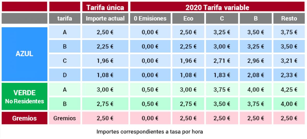 Prezzi della zona blu e verde a Barcellona. Fonte: Municipio di Barcellona